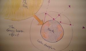 Växthuseffekten. Solen värmer jorden som i sin tur strålar ut värme i jordens atmosfär. Om atmosfären innehåller fler koldioxid- och metanmolekyler stannar mer värme i atmosfären. Med mindre mängd växthusgaser i atmosfären studsar jordens värme lättare ut i rymden. Illustration: AnnVixen