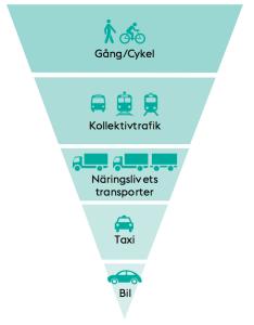 Stockholms stad vänder på trafikpyramiden! Bild: Stockholms stad