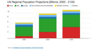Enligt FN växer Afrika och Asien snabbast fram till och med år 2050.