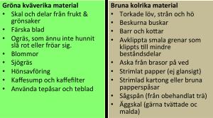 """Några exempel på kväverika """"gröna material"""" och kolrika """"bruna material""""."""